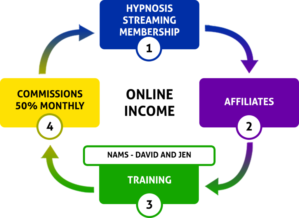hypnosis streaming membership and affiliate opportunity